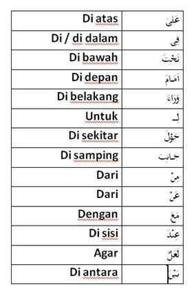 Contoh Huruf Jar : contoh, huruf, Carilah, Huruf, Dalam, Al-Quran, Tulislah, Beserta, Artinya, Sebanyak, Brainly.co.id