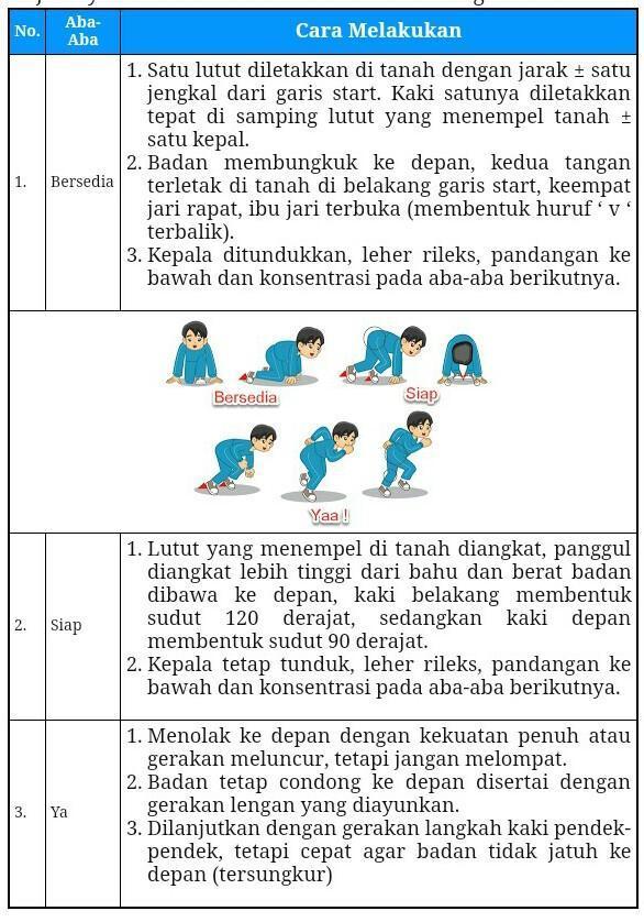 Lari Langkah Pendek Disebut : langkah, pendek, disebut, Jelaskan, Melakukan, Gerakan, Langkah, Pendek?, Brainly.co.id
