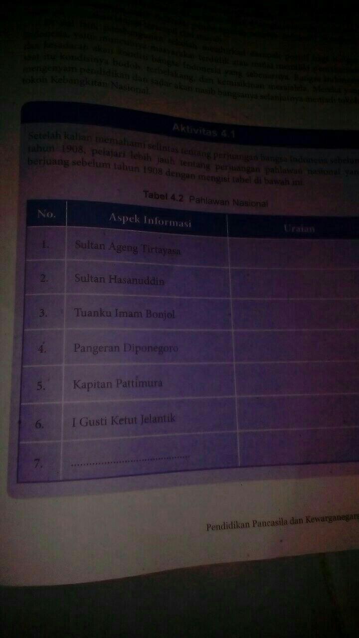 Tabel 4.2 Pahlawan Nasional : tabel, pahlawan, nasional, Aktivitas, Pahlawan, Nasional, Brainly.co.id