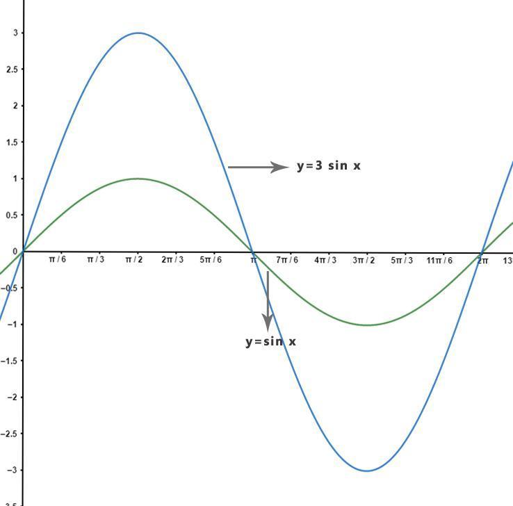 Dengan x dalam derajat atau radian. Tolong Jawab Ya Lukislah Fungsi Trigonometri F X 3 Sin X Dalam Interval 0 Lt X Lt 360 Brainly Co Id
