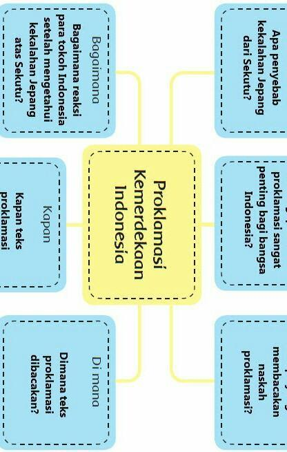Kunci Jawaban Soal Tematik Tema 2 Kelas 6 Subtema 1 PB 1