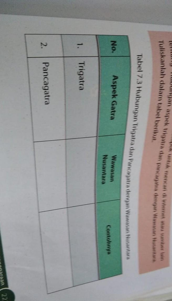 Tabel 7.3 Hubungan Trigatra Dan Pancagatra Dengan Wawasan Nusantara Dan Contohnya : tabel, hubungan, trigatra, pancagatra, dengan, wawasan, nusantara, contohnya, Tabel, Hubungan, Trigatra, Pancagatra, Dengan, Wawasan, Nusantara, Brainly.co.id
