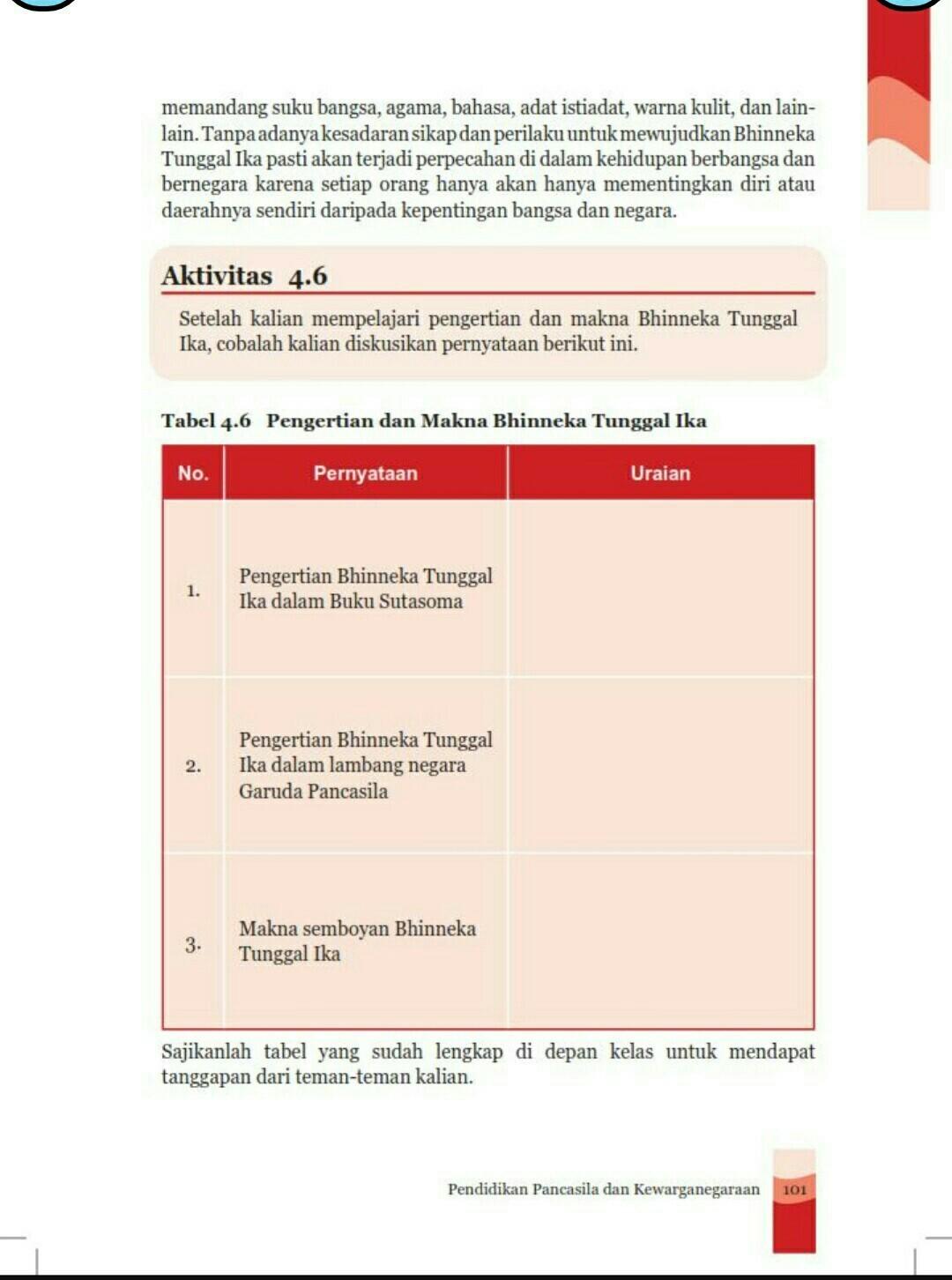 Pengertian Bhineka Tunggal Ika Dalam Buku Sutasoma : pengertian, bhineka, tunggal, dalam, sutasoma, Tabel, Kelas, Brainly.co.id