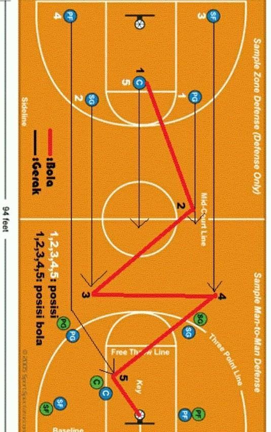 Formasi Permainan Bola Basket Dan Gambarnya : formasi, permainan, basket, gambarnya, Gambar, Penyerangan, Permainan, Basket, Serta, Penjelasannya?, Tolong, Brainly.co.id