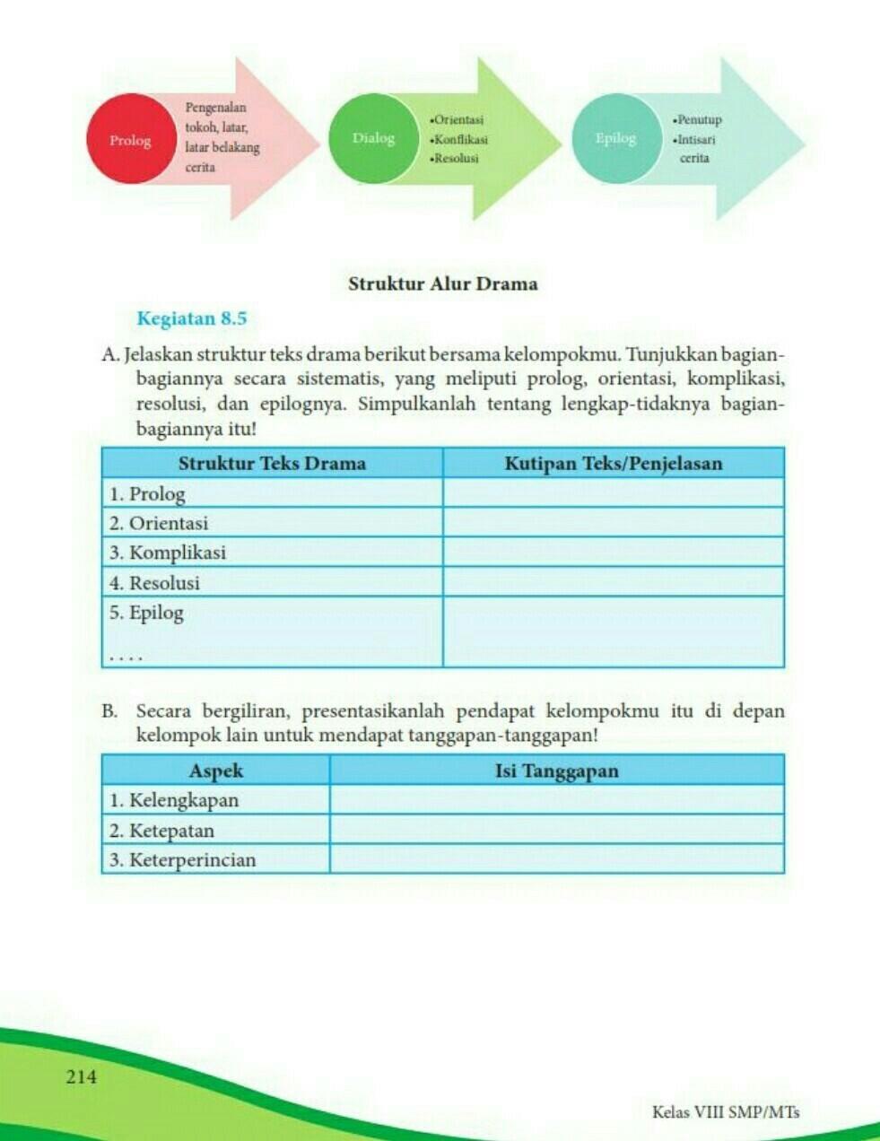 Kegiatan 8.5 Bahasa Indonesia Kelas 8 Semester 2 : kegiatan, bahasa, indonesia, kelas, semester, Jawaban, Paket, Kelas, Halaman, Berdasarkan, Drama, Brainly.co.id