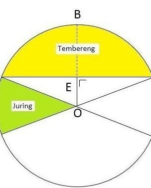 Benda Berbentuk Lingkaran : benda, berbentuk, lingkaran, Gambarlah, Sebuah, Lingkaran, Dengan, Menggunakan, Jangka,, Benda, Berbentuk, Alinnya, Brainly.co.id