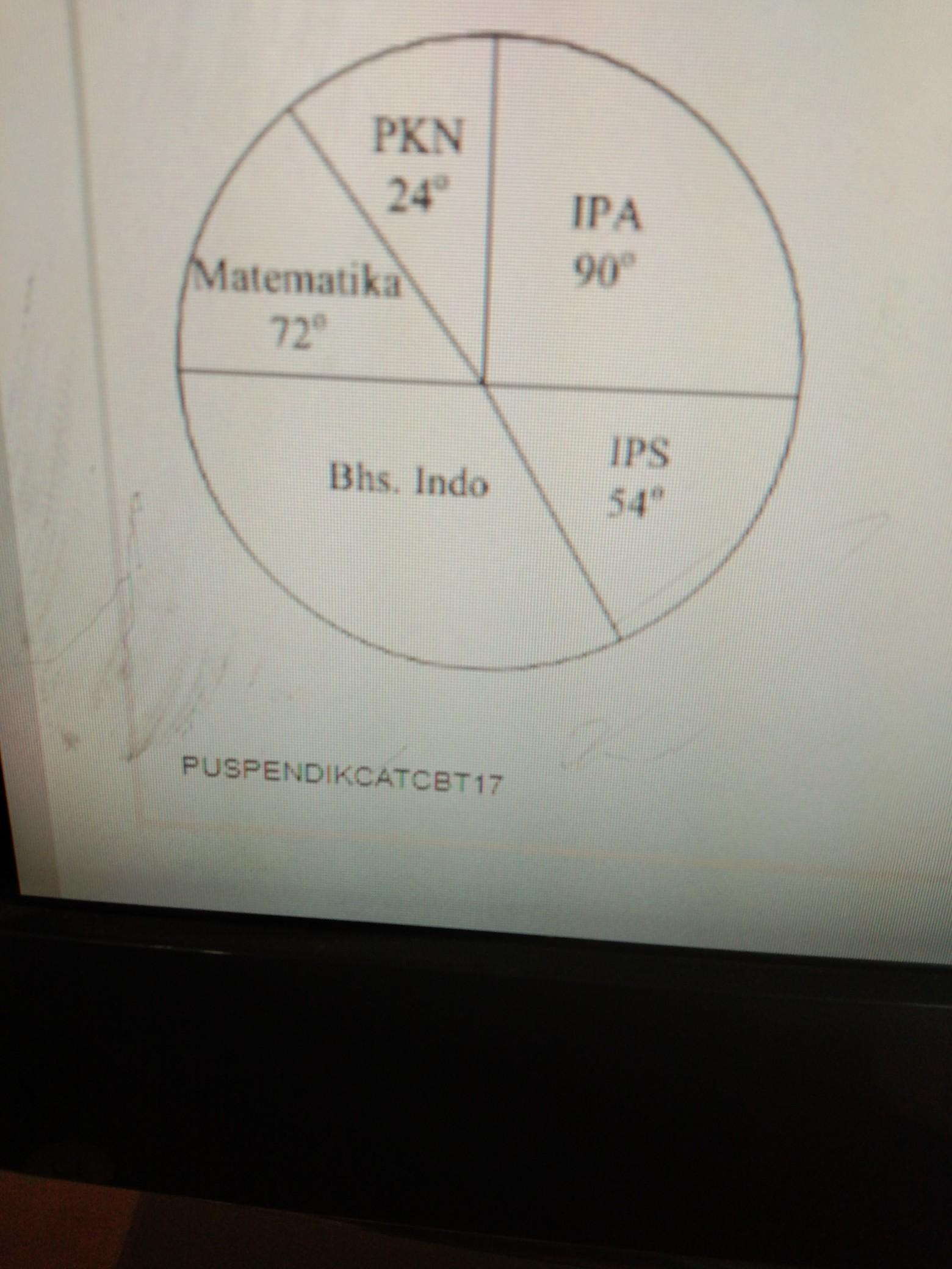 Soal Matematika Kelas 6 Bab Diagram Lingkaran : matematika, kelas, diagram, lingkaran, Diagram, Lingkaran, Disamping, Menunjukan, Banyaknya, Pelajaran, Perpustakaan, Brainly.co.id