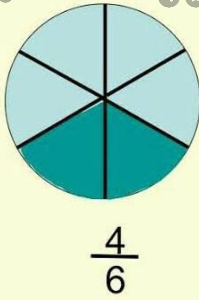 Gambar Pecahan Lingkaran : gambar, pecahan, lingkaran, Gambarkanlah, Pecahan, Dalam, Bentuk, Lingkaran, Brainly.co.id