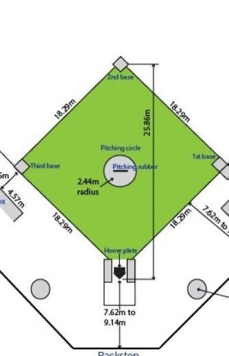 Lapangan Softball Berbentuk : lapangan, softball, berbentuk, Gambar, Lapangan, Softball, Beserta, Ukurannya, Lengkap