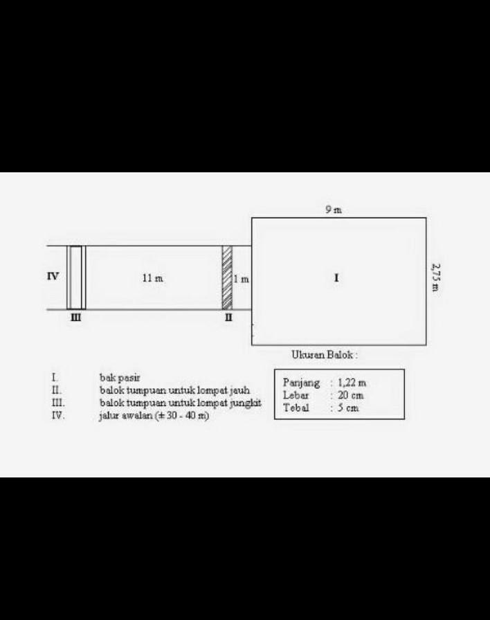 Panjang Lapangan Lompat Jauh : panjang, lapangan, lompat, Gambar, Lapangan, Lompat, Jauh?, Brainly.co.id