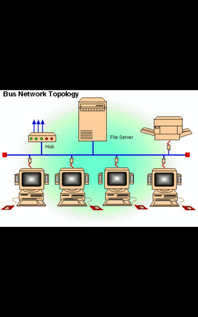 Topologi Bus : topologi, Gambarkan, Skema, Topologi, Brainly.co.id