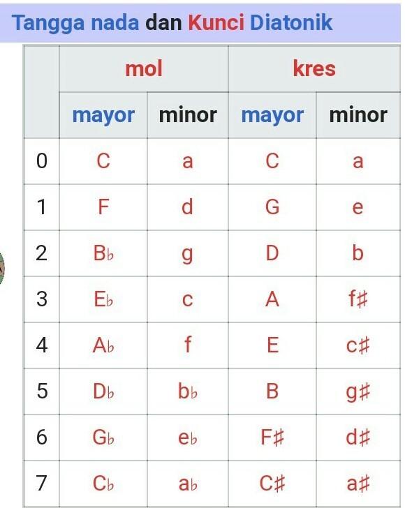 Tangga Nada Minor : tangga, minor, Bagaimana, Tanda, Untuk, Tangga, Minor, Mayor?tolong, Besok, Dikumpul, Brainly.co.id