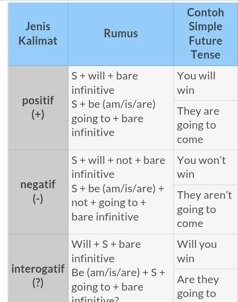 Contoh Kalimat Simple Future Tense : contoh, kalimat, simple, future, tense, Contoh, Kalimat, Simple, Future, Tense, Going, Temukan