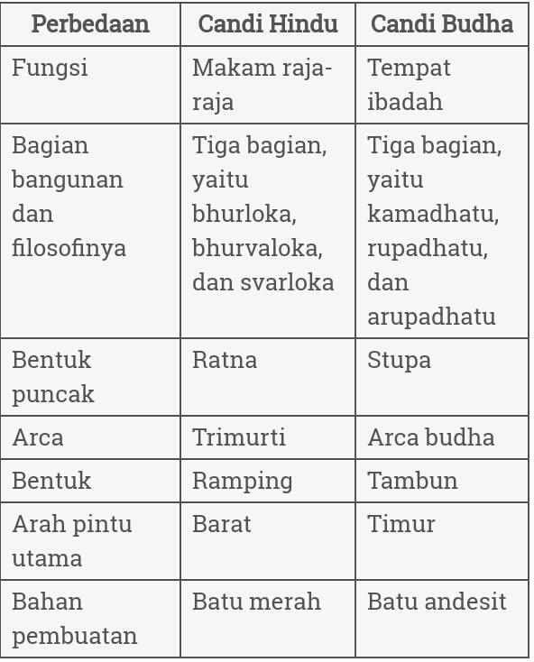 Perbedaan Candi Hindu Dan Budha : perbedaan, candi, hindu, budha, Terangkan, Perbedaan, Antara, Candi, Hindu, Budha, Brainly.co.id