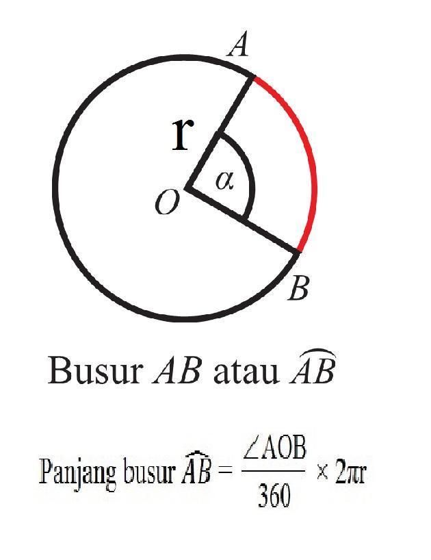 Panjang Busur Lingkaran : panjang, busur, lingkaran, Rumus, Panjang, Busur?, Brainly.co.id
