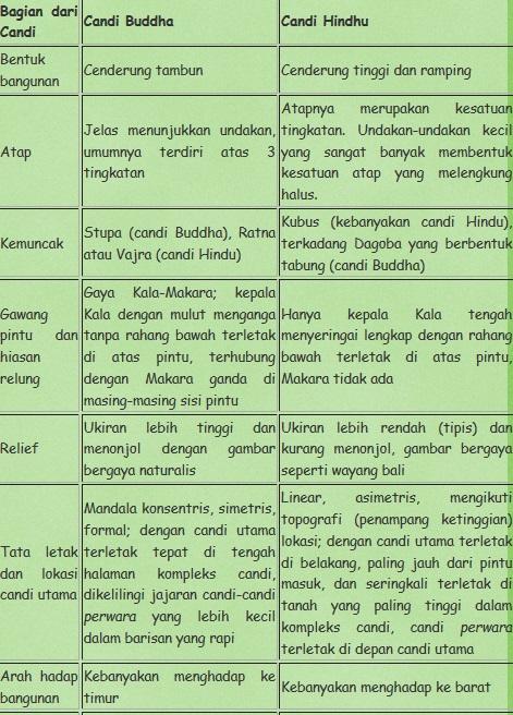 Perbedaan Candi Hindu Dan Budha : perbedaan, candi, hindu, budha, Persamaan, Perbedaan, Candi, Hindu, Budha, Membedakan