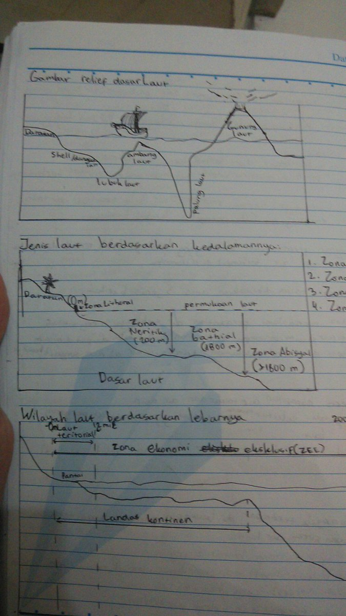 Relief Dasar Laut Dan Penjelasannya : relief, dasar, penjelasannya, Pengertian, Gambar, Kedalaman, Besrta, Karakteristiknya, Brainly.co.id