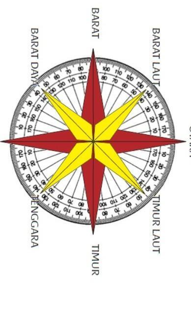 Logo Arah Mata Angin : angin, Buatlah, Gambar, Angin, Brainly.co.id