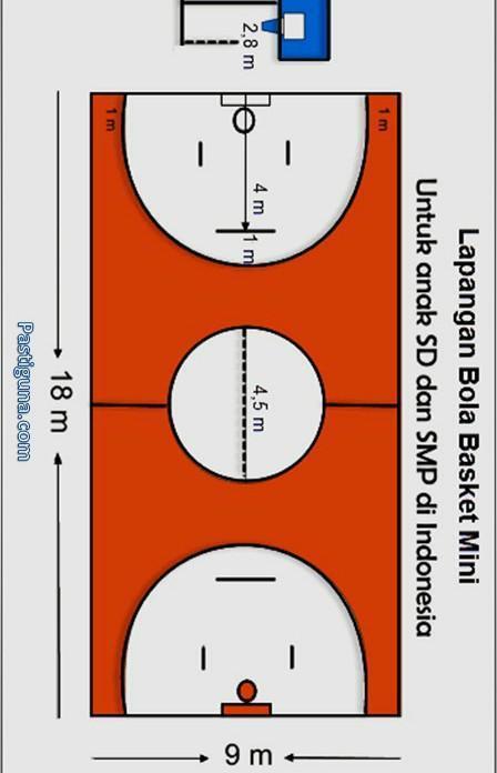 Diameter Bola Basket : diameter, basket, Sebutkan, Berapa, Panjang,lebar, Lingkaran, Tengah, Lapangan, Basket, Mini?, Mohon, Brainly.co.id