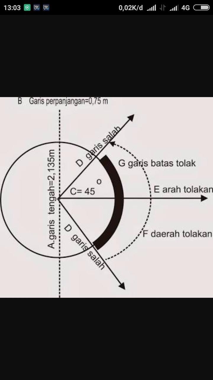 Lapangan Tolak Peluru : lapangan, tolak, peluru, Gambarlah, Lapangan, Tolak, Peluru, Lengkap, Ukurannya., Brainly.co.id