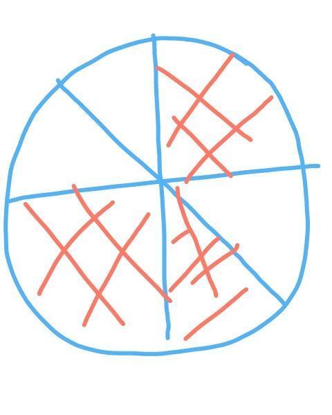 Gambar Pecahan Lingkaran : gambar, pecahan, lingkaran, Gambar, Pecahan, Brainly.co.id
