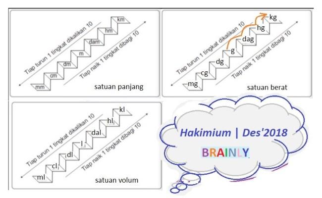 1 Pon Berapa Gram Brainly Contoh Soal Limit Fungsi Aljabar Brainly Kumpulan Soal Pelajaran 6 Namun 1 Kilogram Ada Berapa Gram Bea Coleman