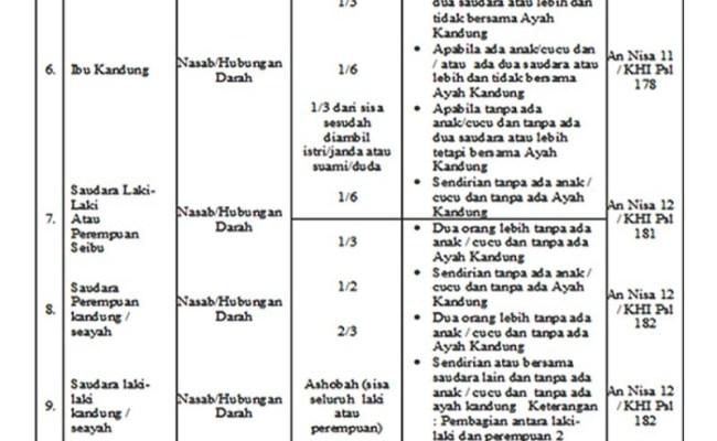 Cara Menghitung Harta Warisan Dalam Islam Part 1 Cute766
