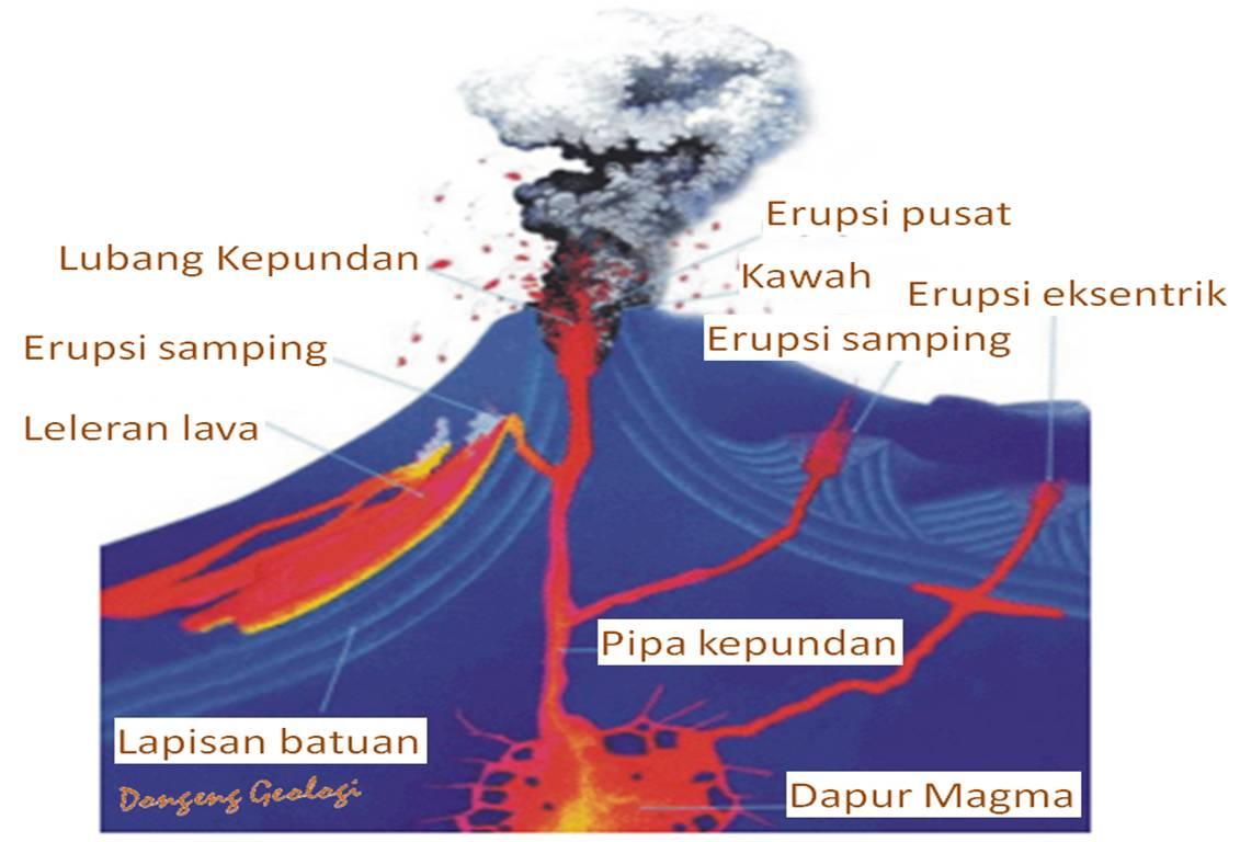 Jelaskan Bagian Bagian Gunung Api