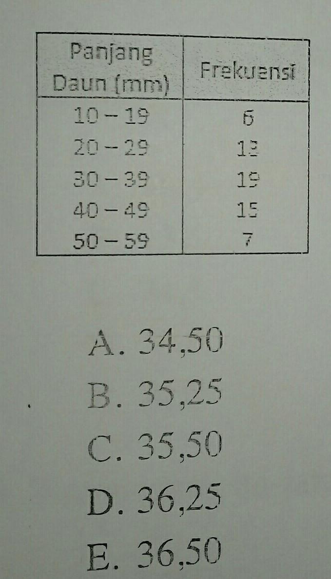 Modus Dari Data Pada Tabel Berikut Adalah : modus, tabel, berikut, adalah, Modus, Tabel, Distribusi, Frekuensi, Berikut, Adalah, Brainly.co.id