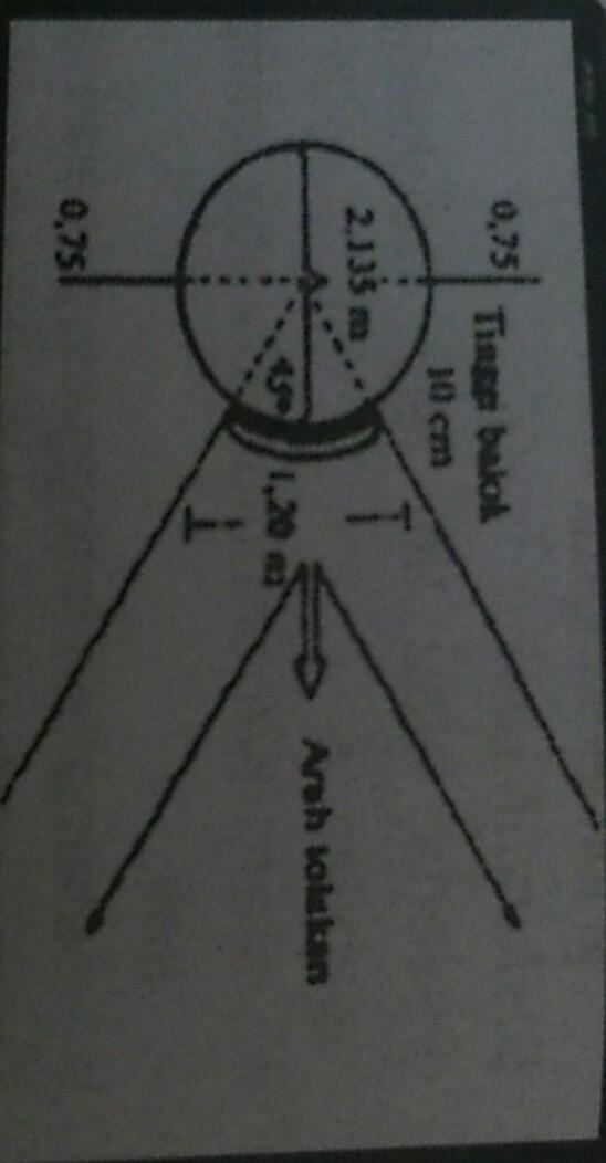 Gambar Lapangan Tolak Peluru : gambar, lapangan, tolak, peluru, Ukuran, Lapangan, Tolak, Peluru, Dengan, Gambarnya, Sekali, Brainly.co.id