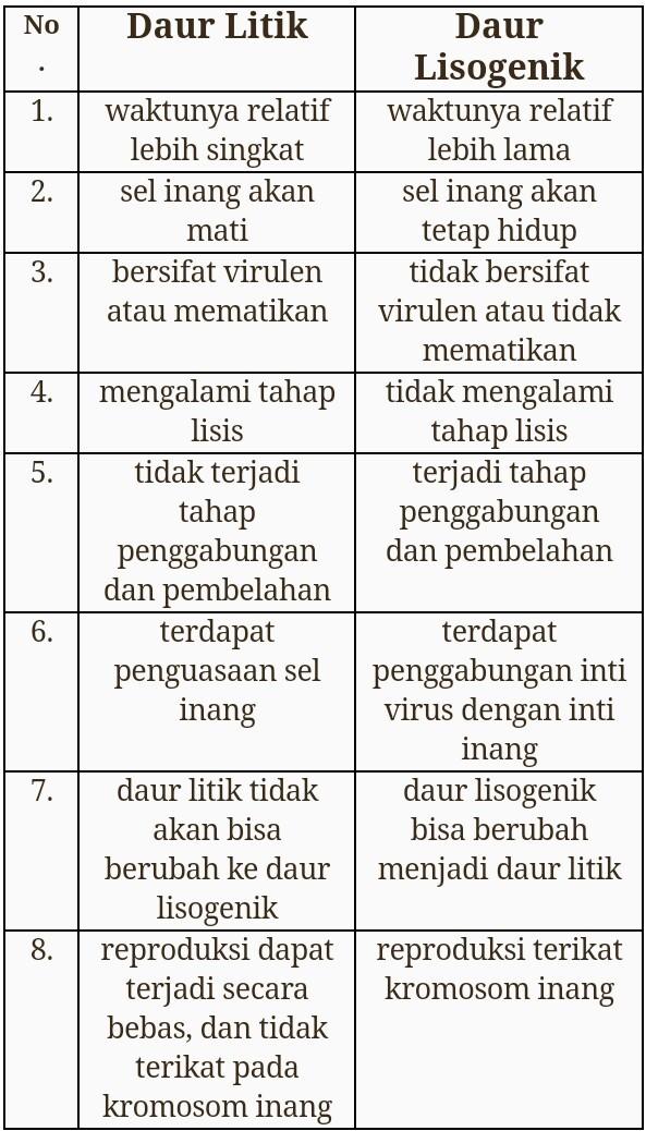 Perbedaan Daur Litik Dan Lisogenik : perbedaan, litik, lisogenik, Perbedaan, Litik, Dengan, Lisogenik, Brainly.co.id