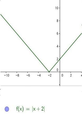 Gambarkan Grafik Bentuk Nilai Mutlak Berikut Dengan Memanfaatkan Definisi 1.1 : gambarkan, grafik, bentuk, nilai, mutlak, berikut, dengan, memanfaatkan, definisi, Gambarkan, Grafik, Bentuk, Nilai, Mutlak, Berikut, Dengan, Memanfaatkan, Definisi, Y=|x+2|, Brainly.co.id