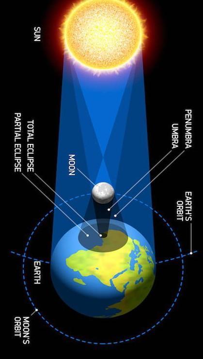 Kenapa Bisa Terjadi Gerhana Matahari : kenapa, terjadi, gerhana, matahari, Penyebab, Terjadinya, Gerhana, Matahari?, Brainly.co.id