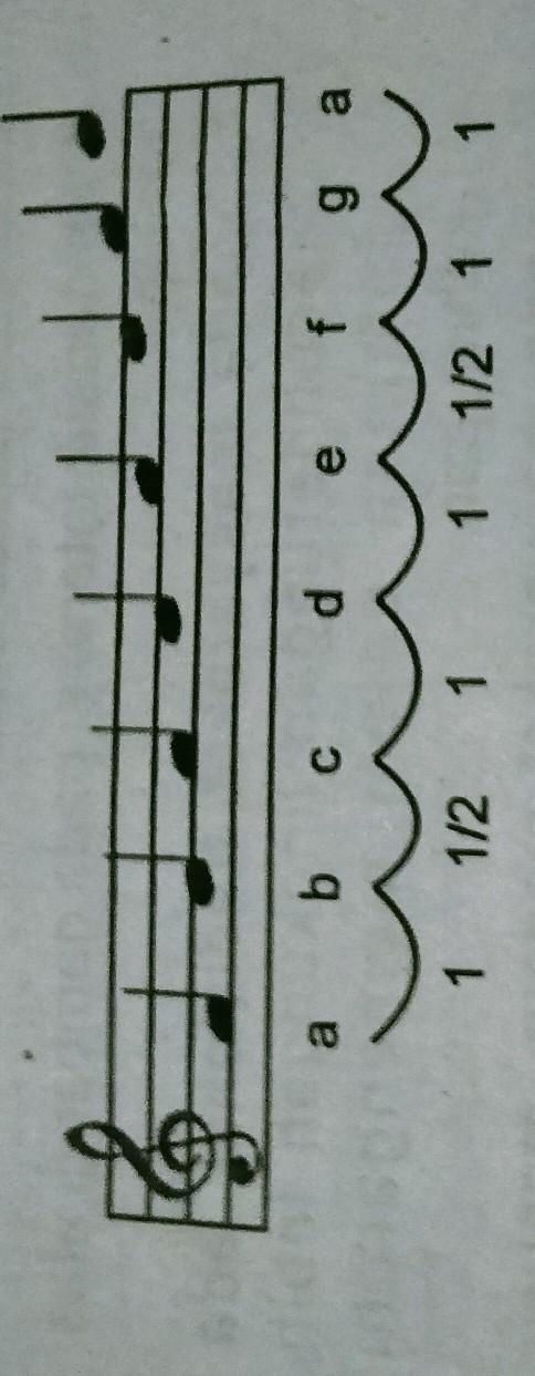 Tangga Nada Minor Asli : tangga, minor, Perhatikan, Gambar, Berikut!Tangga, Ditunjukkan, Gambaradalah, Tangga, Nadaa., Minor, Brainly.co.id