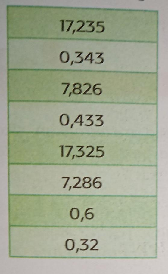 Urutkan Bilangan Tersebut Dari Yang Terkecil : urutkan, bilangan, tersebut, terkecil, Urutkan, Bilangan, Tabel, Tersebut, Terkecil, Hingga, Terbesar, Brainly.co.id