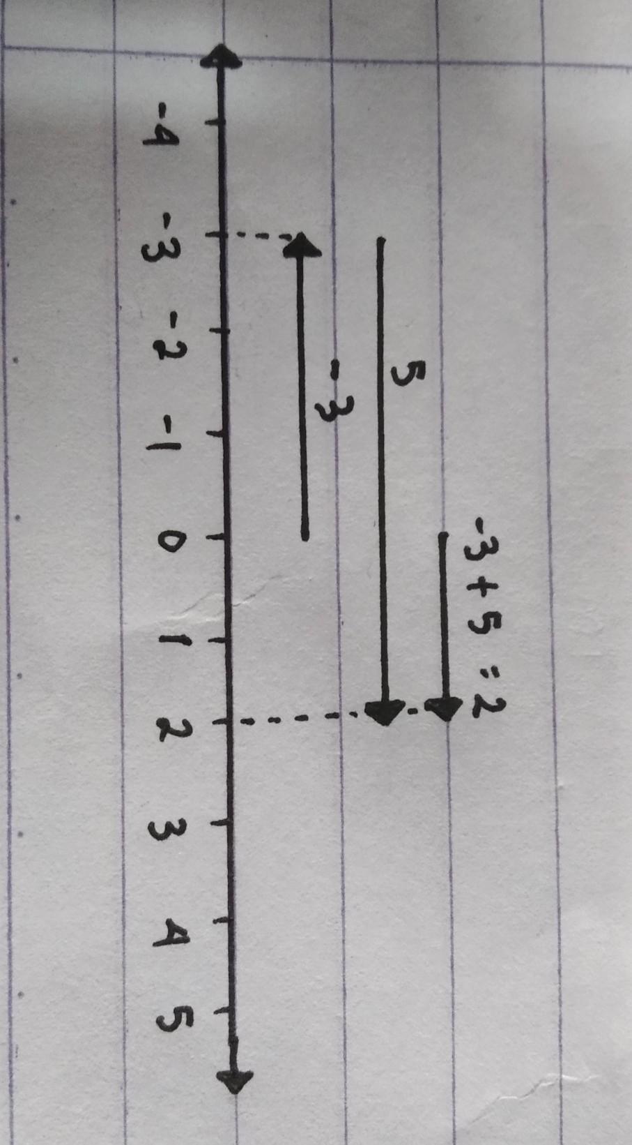 Ubahlah Garis Bilangan Berikut Menjadi Kalimat Matematika : ubahlah, garis, bilangan, berikut, menjadi, kalimat, matematika, Ubahlah, Kalimat, Matematika, Berikut, Dalam, Garis, Bilangan, -3+5=2, Brainly.co.id