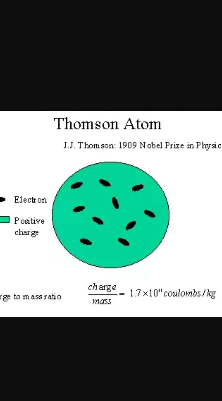 Teori Atom Menurut Para Ahli : teori, menurut, Tuliskan, Teori, Menurut, Minimal, Gambarkan, Struktur, Brainly.co.id