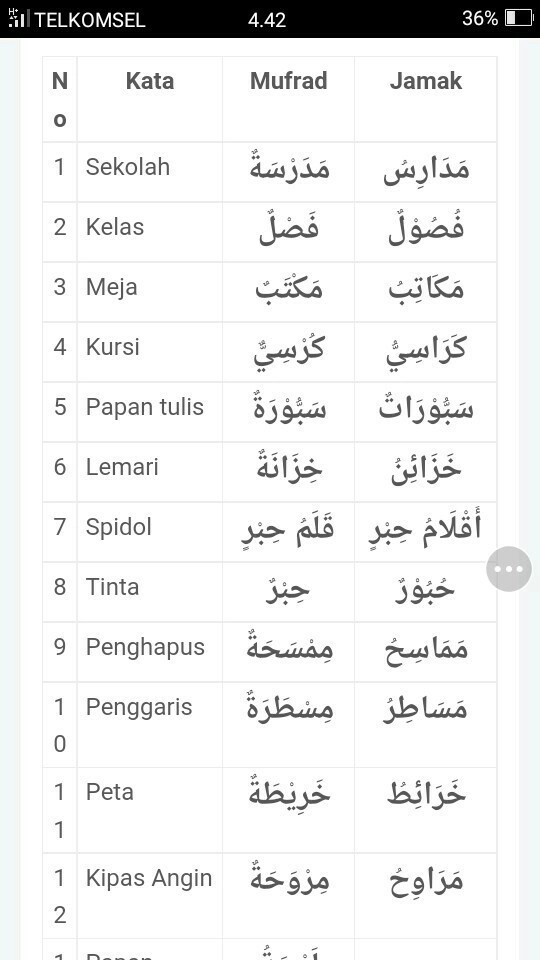 Bahasa Arab Meja : bahasa, Tuliskan, Benda, Kelas, Bahasa, Brainly.co.id