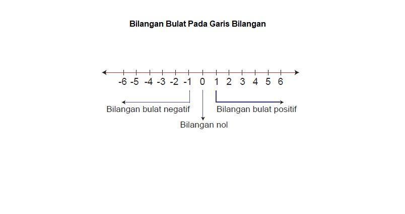 Bilangan rasional atau perpecahan seperti. Tuliskan 5 Contoh Situasi Yang Dapat Dinyatakan Menggunakan Bilangan Bulat Negatif Tolong Ya Brainly Co Id