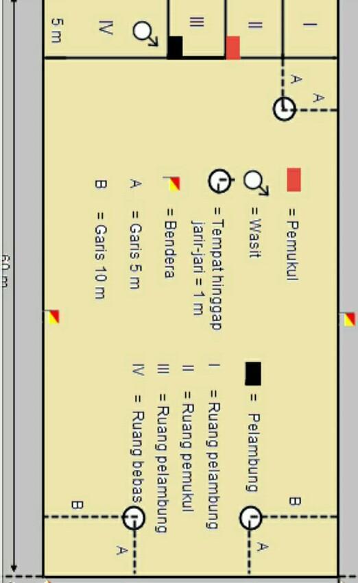 Bentuk Lapangan Bola Kasti : bentuk, lapangan, kasti, Bagaimana, Memainkan, Kasti, Gambar, Lapangan, Brainly.co.id