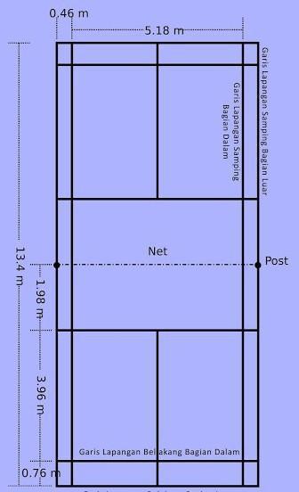 Gambar Lapangan Batminton : gambar, lapangan, batminton, 7Gambar, Lapangan, Tangkis...lengkap, Dengan, Ukurannya,beri, Keterangan, Garis, Untuk, Permainan, Brainly.co.id