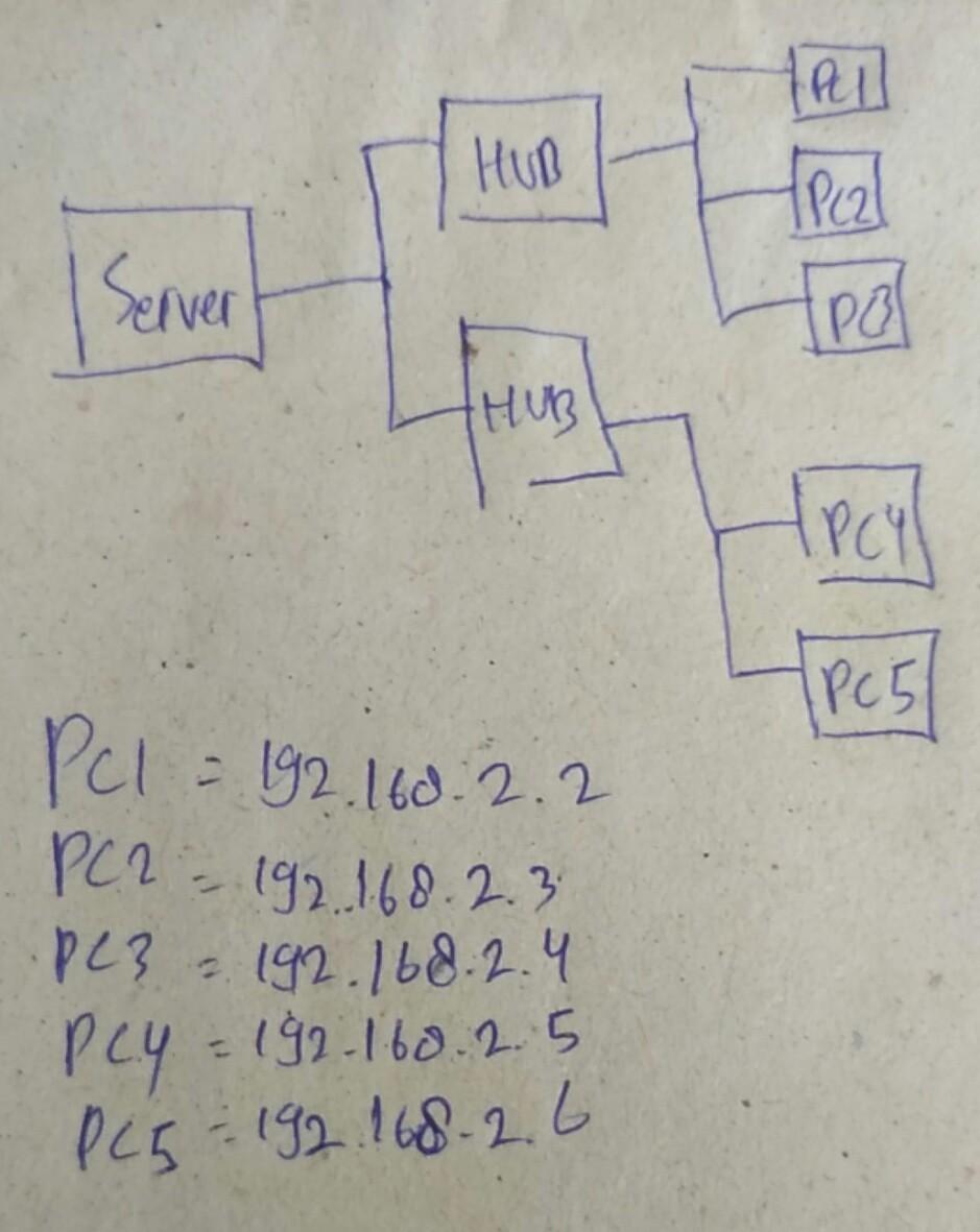 Cara Membuat Komputer Server Dan Client : membuat, komputer, server, client, Gambarkan, Sebuah, Jaringan, Komputer, Memiliki, Peralatan, Server,, Client,, Kemudian, Brainly.co.id
