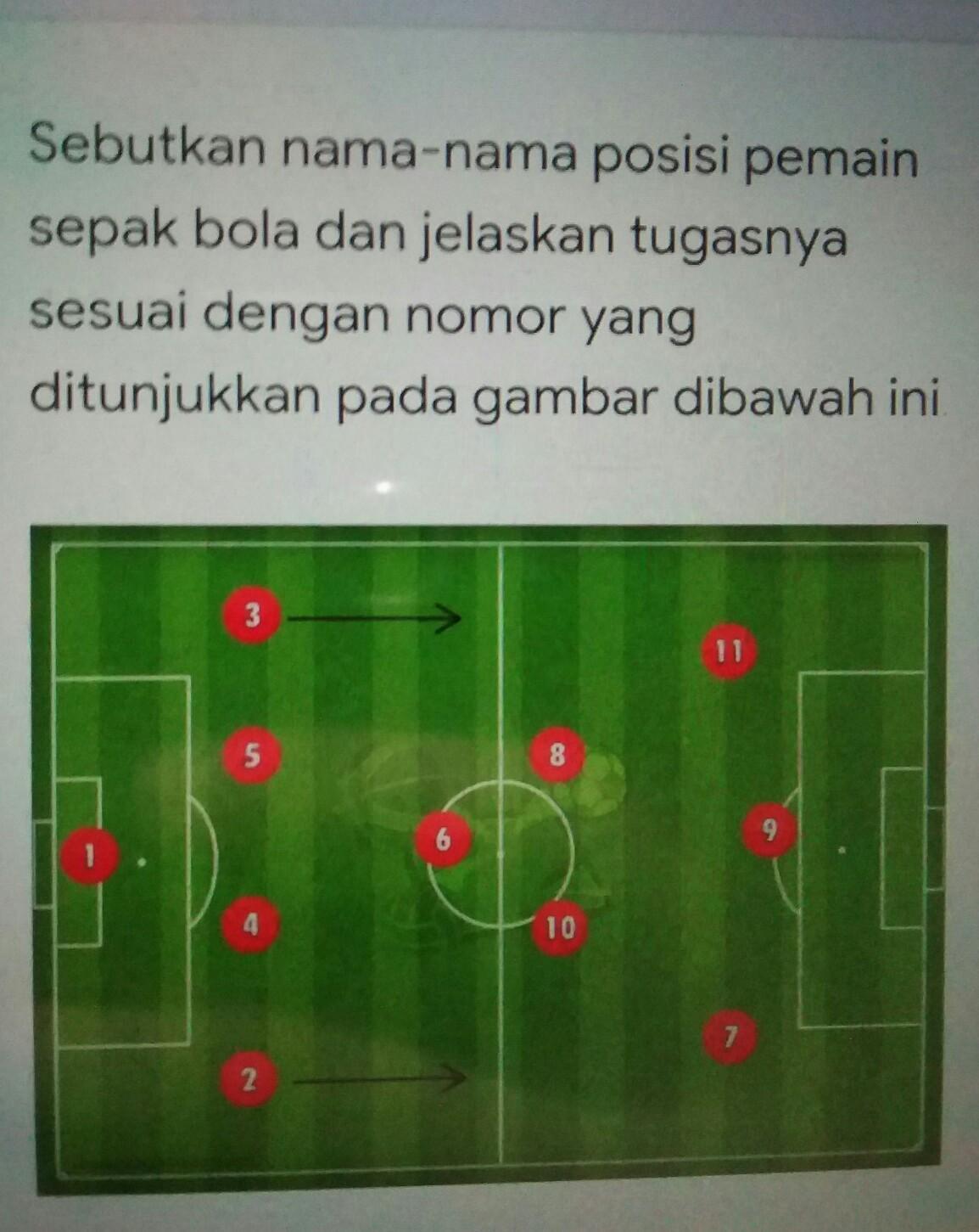 Tugas Pemain Sepak Bola : tugas, pemain, sepak, Sebutkan, Posisi, Pemain, Sepak, Jelaskan, Tugasnya, Sesuai, Nomor, Ditunjukkan, Brainly.co.id