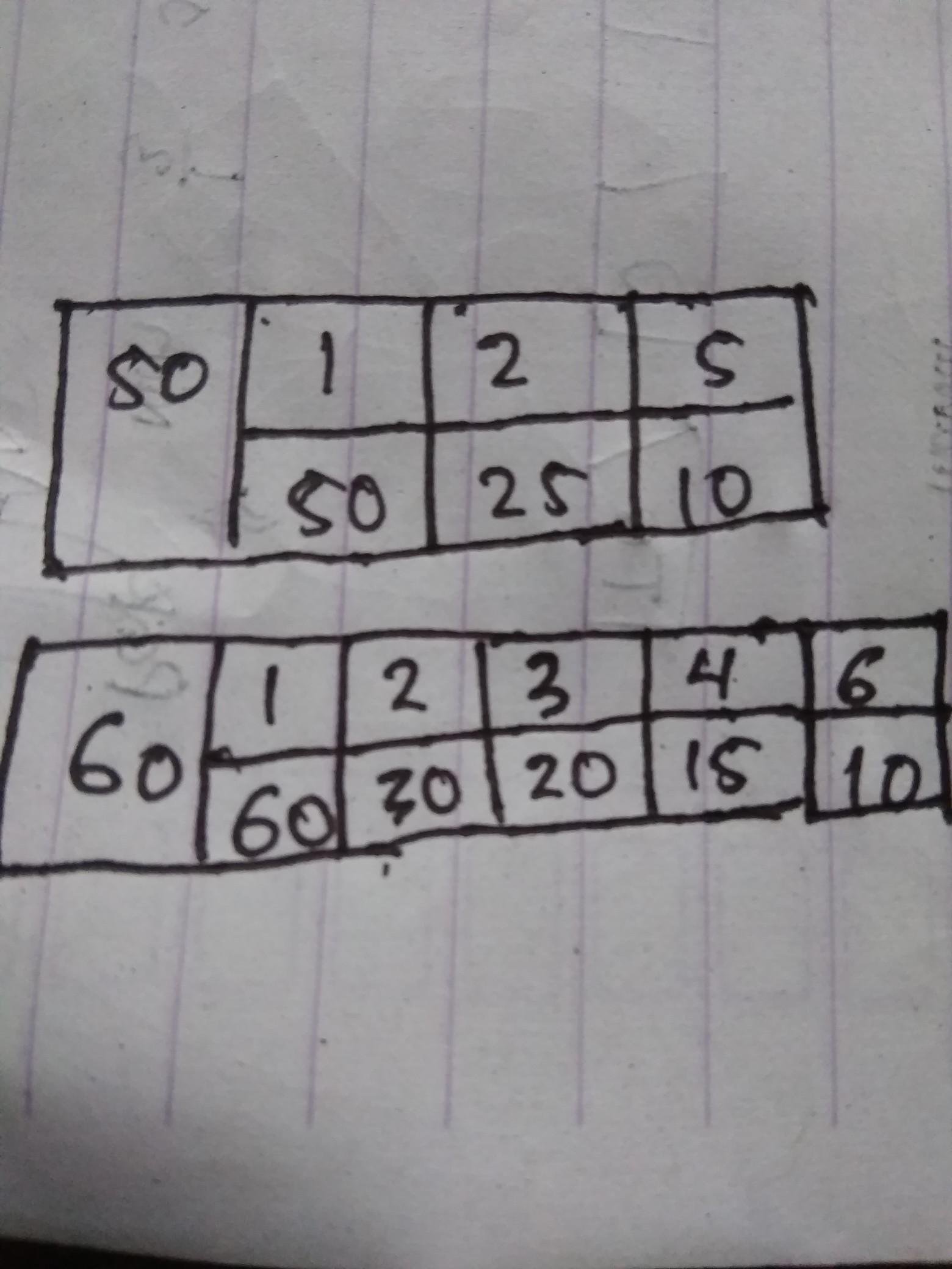 Faktorisasi Prima Dari 60 : faktorisasi, prima, Faktorisasi, Prima, Dengan, Tabel, Brainly.co.id