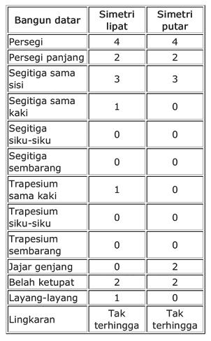 Tentukan Jumlah Simetri Lipat Pada Bangun Datar Berikut : tentukan, jumlah, simetri, lipat, bangun, datar, berikut, Tentukan, Banyaknya, Sumbu, Simetri, Putar, Setiap, Bangun, Datar, Beraturan, Serta, Kesimpulanya, Brainly.co.id