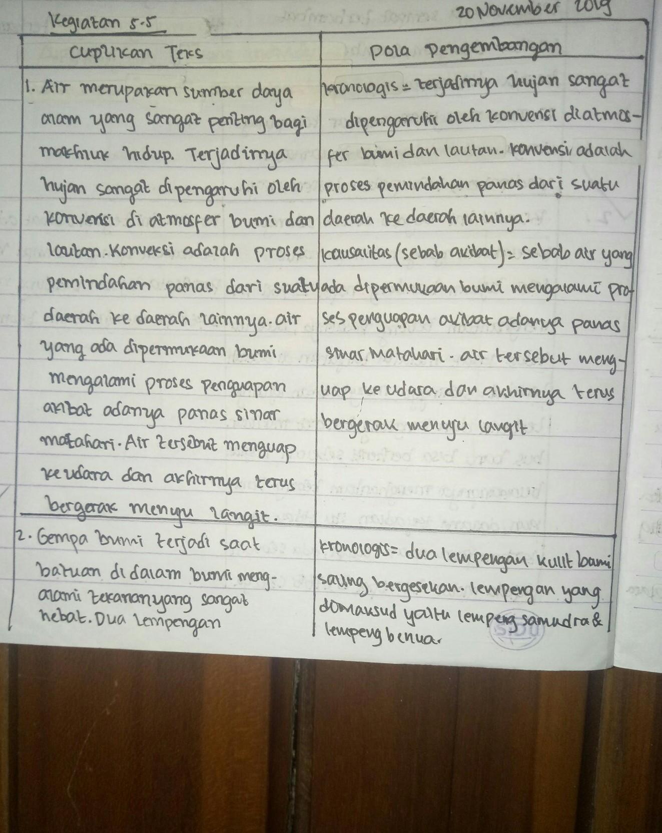 Kegiatan 5.5 Bahasa Indonesia Kelas 8 : kegiatan, bahasa, indonesia, kelas, Jawaban, Bahasa, Indonesia, Kelas, Brainly.co.id