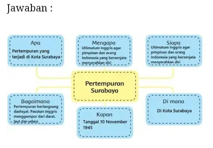 kunci jawaban tema 1 kelas 5 halaman 146. Kunci Jawaban Pertempuran Surabaya Hlm 45 Brainly Co Id