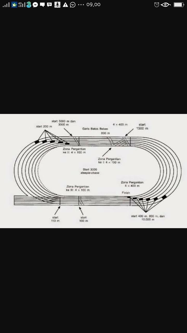 Ukuran Lapangan Lari yang Digunakan untuk Pertandingan
