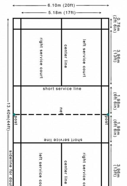 Gambar Lapangan Batminton : gambar, lapangan, batminton, Gambarkan, Lapangan, Tangkis, Berikan, Tanda/arsir, Untuk, Digunakan, Dalam, Brainly.co.id