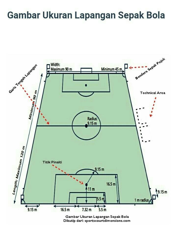 Lapangan Sepak Bola Dan Keterangan : lapangan, sepak, keterangan, Gambar, Keterangan, Lapangan, Sepak, Tempat, Berbagi